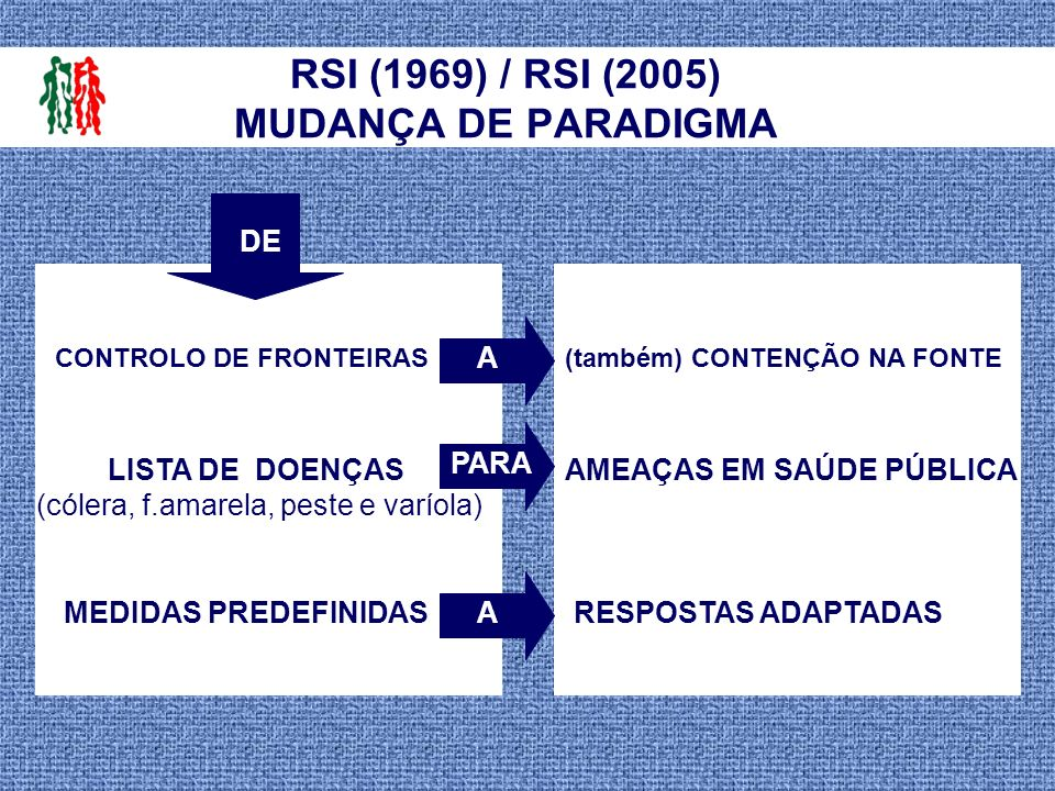 RSI (1969) / RSI (2005) MUDANÇA DE PARADIGMA
