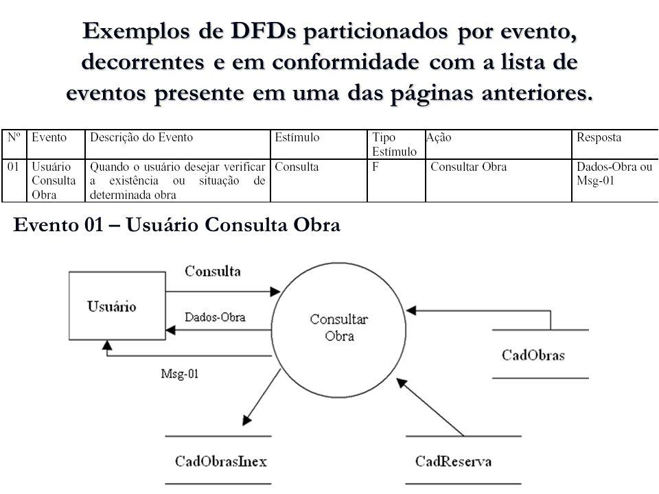 Exemplos de DFDs particionados por evento, decorrentes e em conformidade com a lista de eventos presente em uma das páginas anteriores.