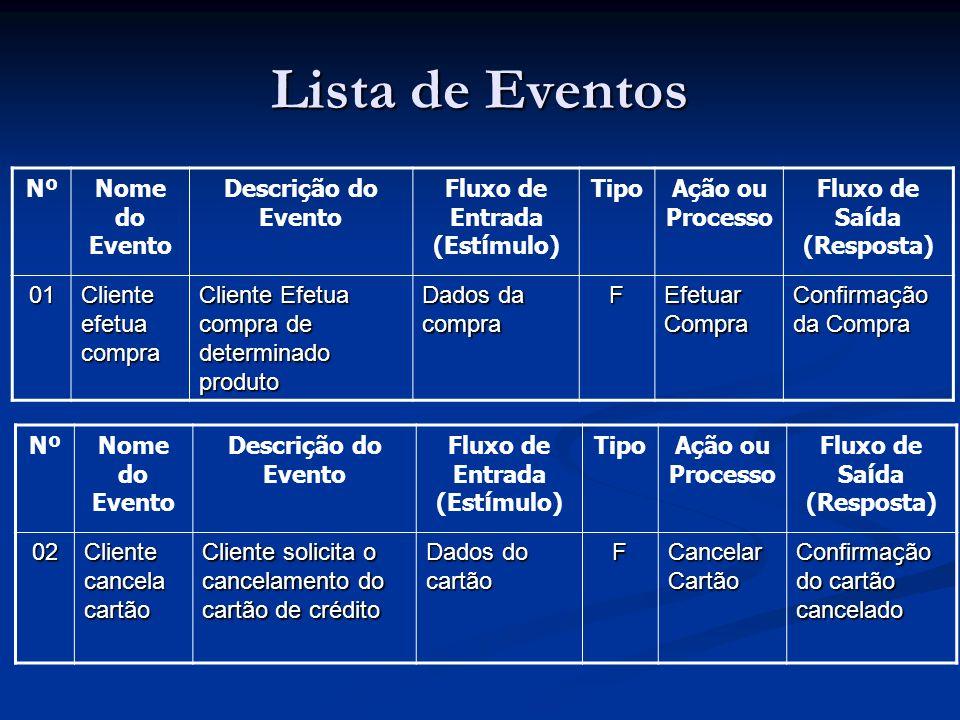 Lista de Eventos Nº Nome do Evento Descrição do Evento
