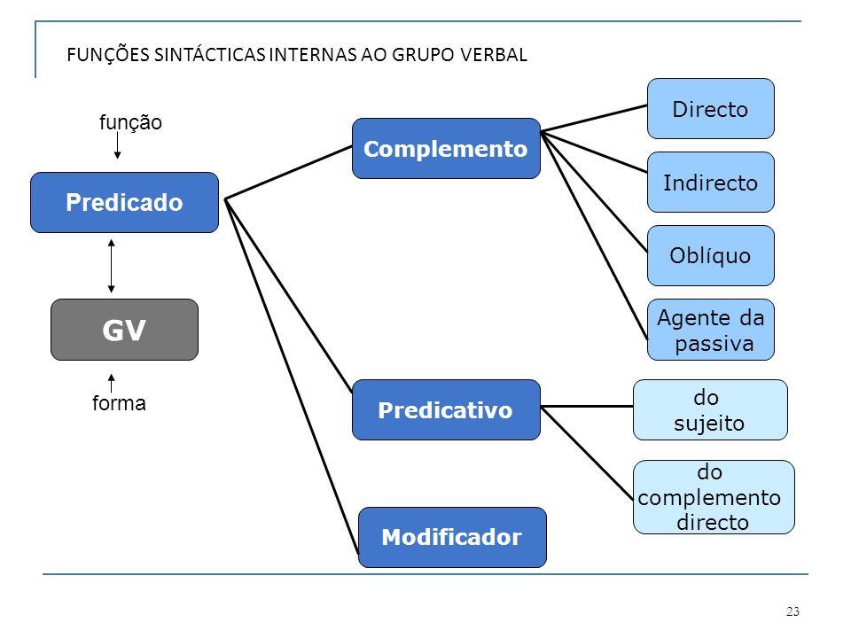 GV Predicado FUNÇÕES SINTÁCTICAS INTERNAS AO GRUPO VERBAL Directo