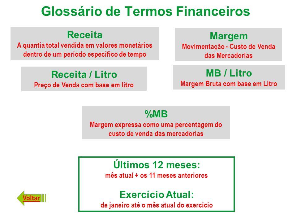 Glossário de Termos Financeiros