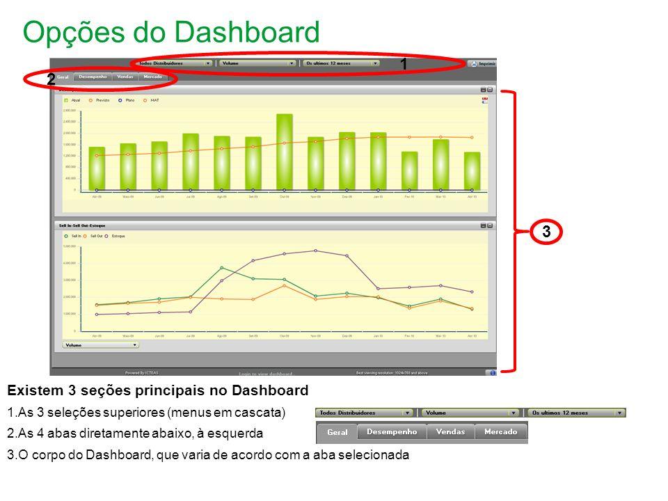 Opções do Dashboard 1 2 3 Existem 3 seções principais no Dashboard
