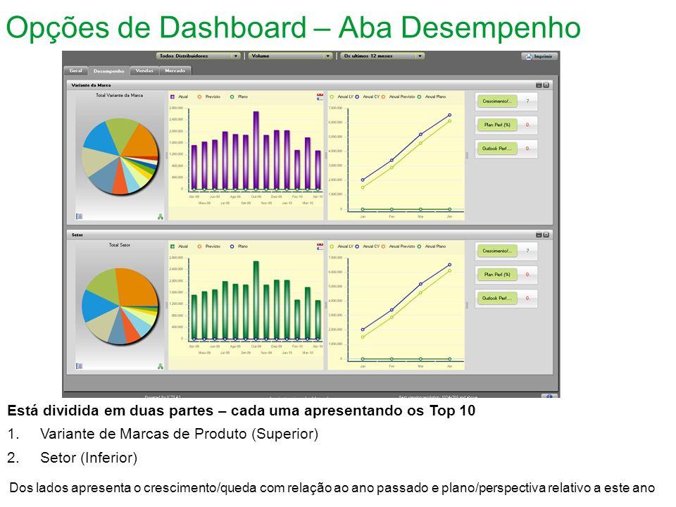 Opções de Dashboard – Aba Desempenho