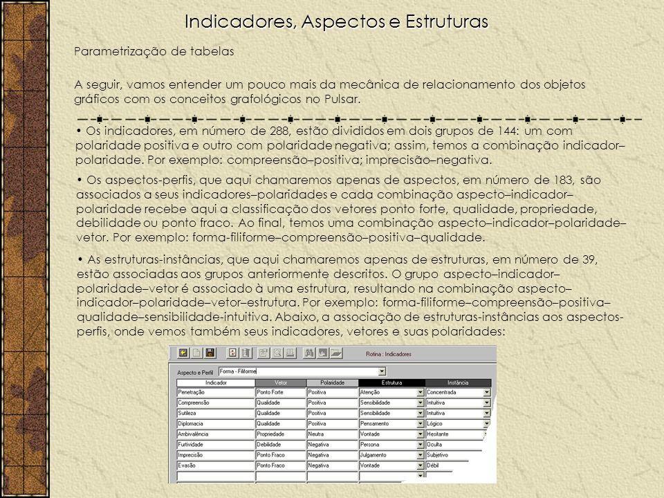 Indicadores, Aspectos e Estruturas