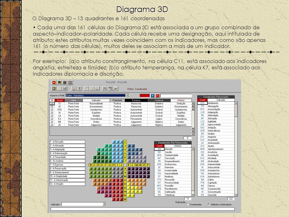 Diagrama 3D O Diagrama 3D – 13 quadrantes e 161 coordenadas