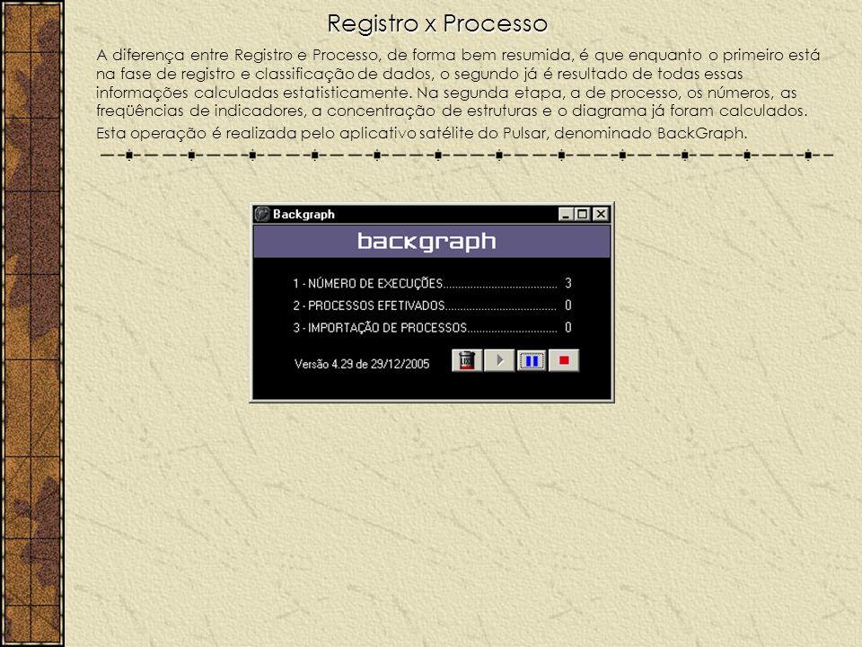 Registro x Processo
