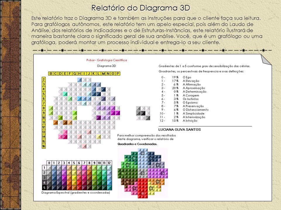 Relatório do Diagrama 3D