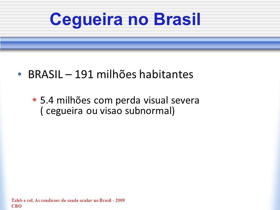 Cegueira no Brasil BRASIL – 191 milhões habitantes