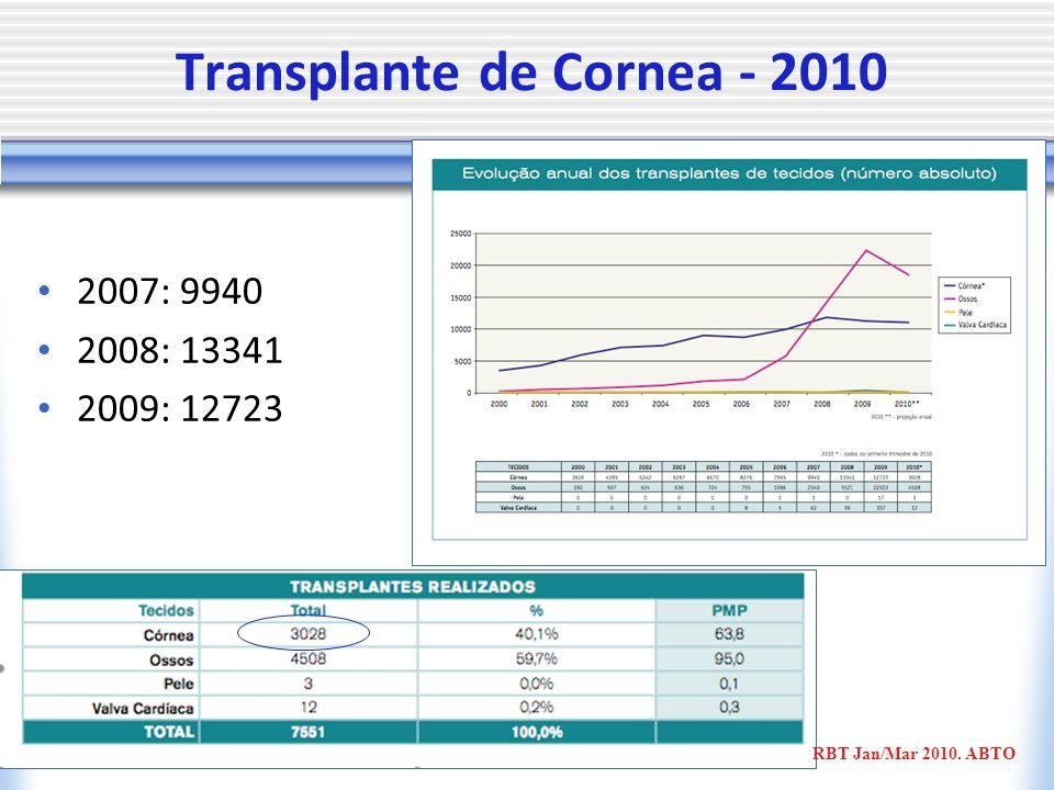 Transplante de Cornea - 2010