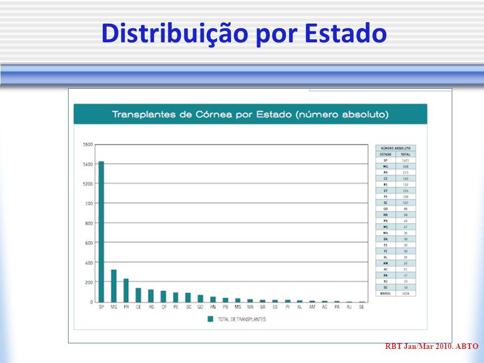 Distribuição por Estado