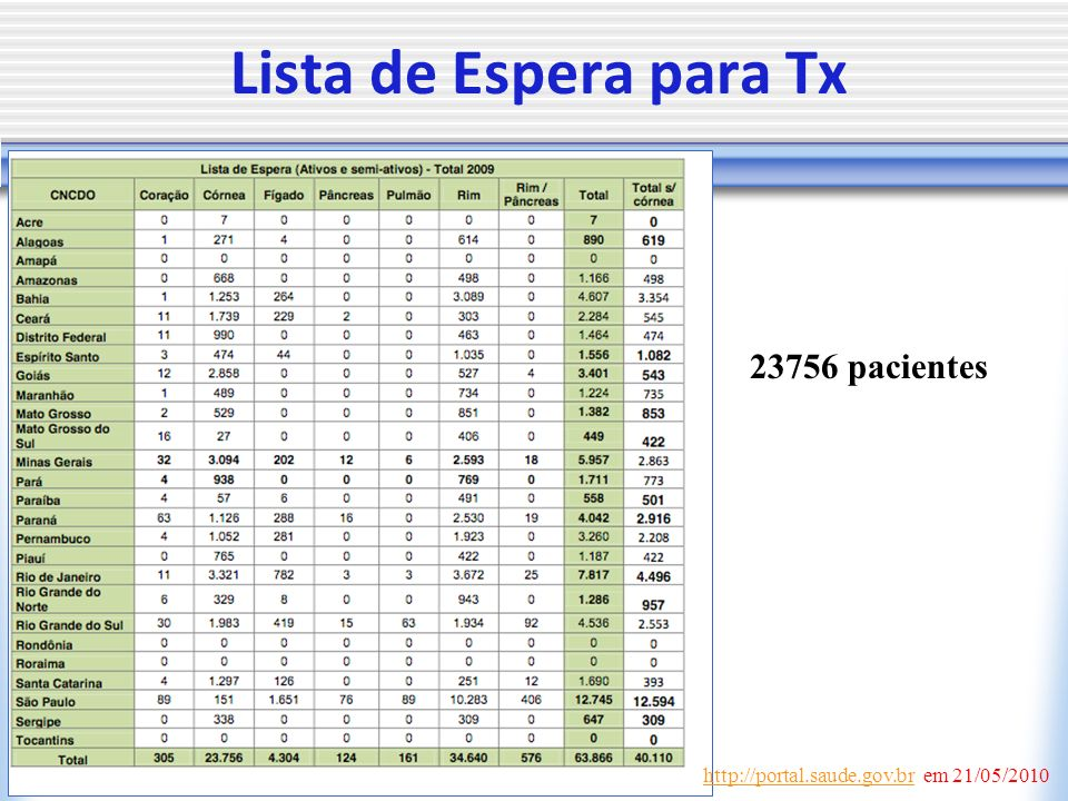 Lista de Espera para Tx 23756 pacientes