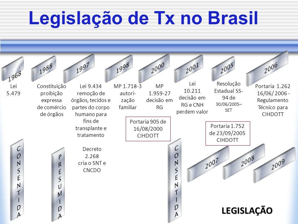 Legislação de Tx no Brasil
