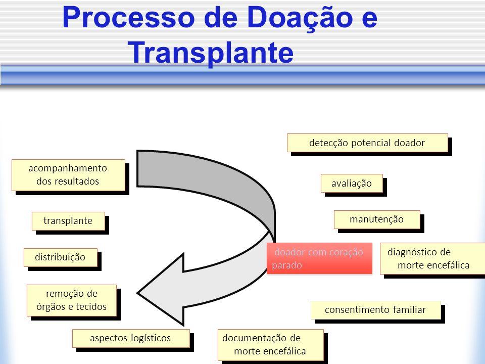 Processo de Doação e Transplante detecção potencial doador