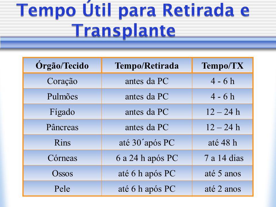 Órgão/Tecido Tempo/Retirada. Tempo/TX. Coração. antes da PC. 4 - 6 h. Pulmões. Fígado. 12 – 24 h.