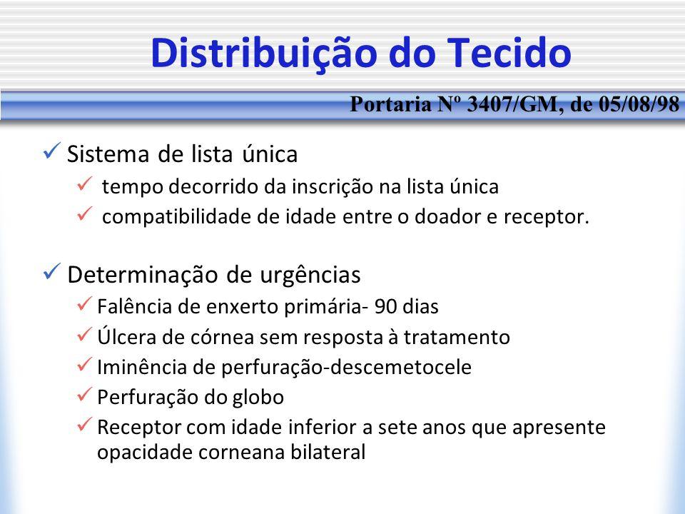 Distribuição do Tecido