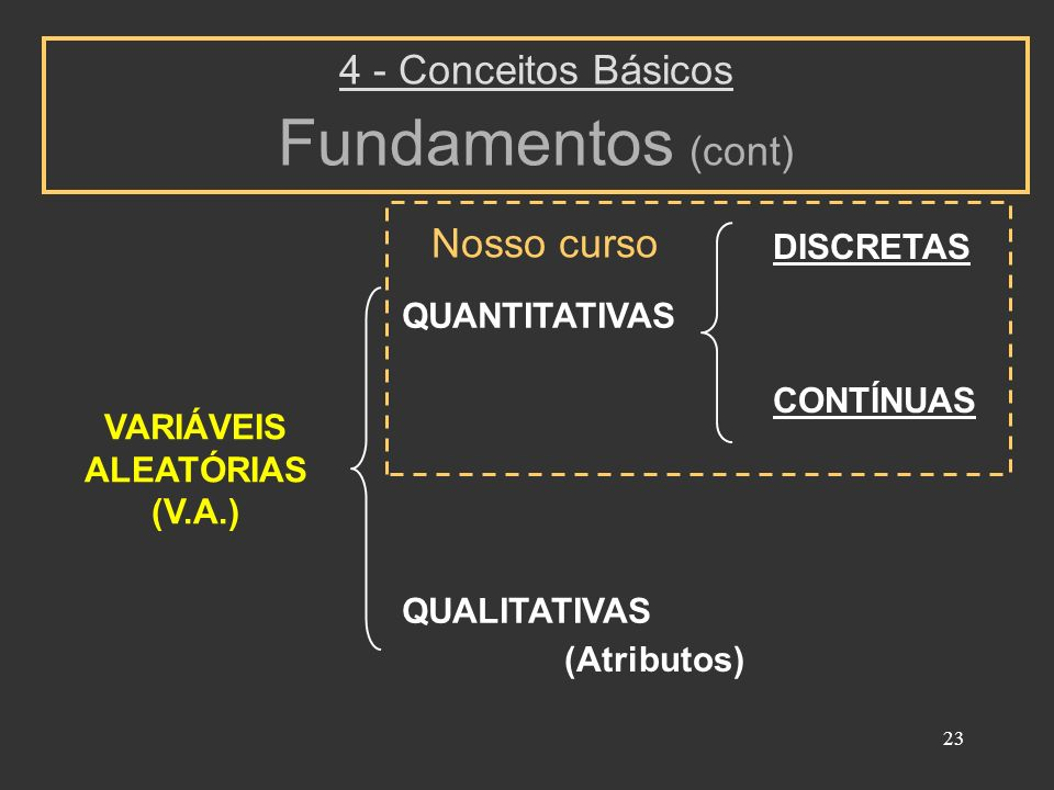 Fundamentos (cont) 4 - Conceitos Básicos Nosso curso DISCRETAS