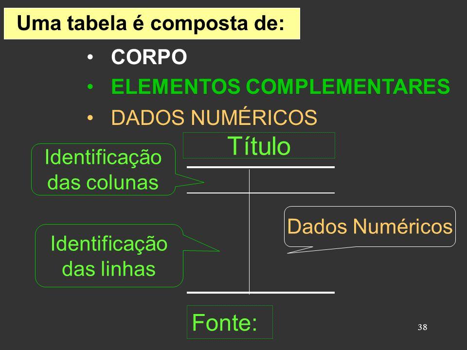 Título Fonte: Uma tabela é composta de: CORPO ELEMENTOS COMPLEMENTARES