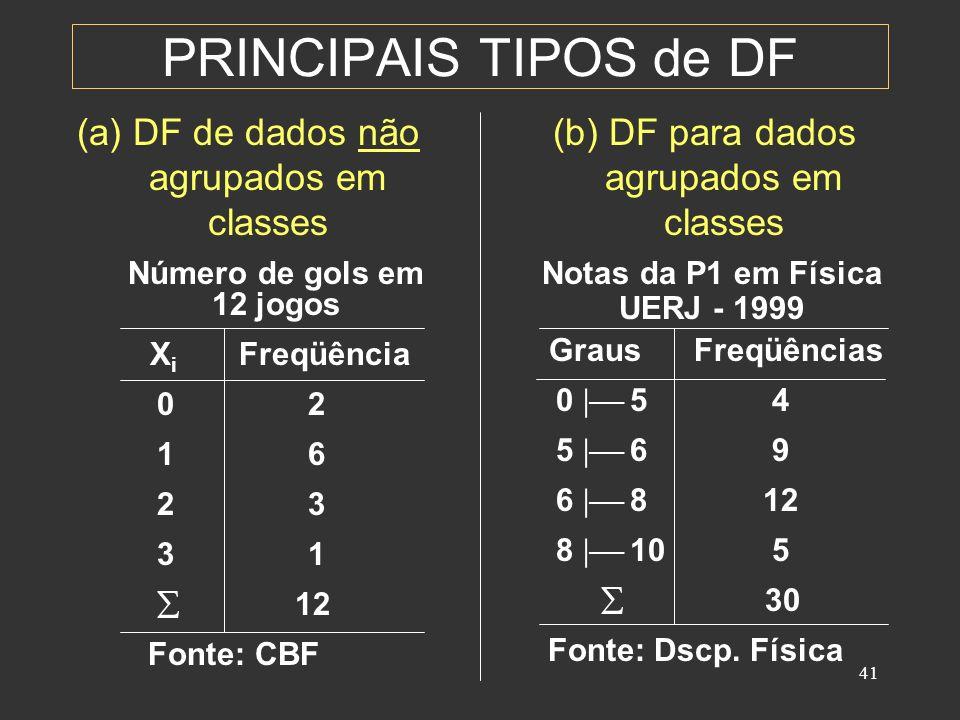 PRINCIPAIS TIPOS de DF (a) DF de dados não agrupados em classes