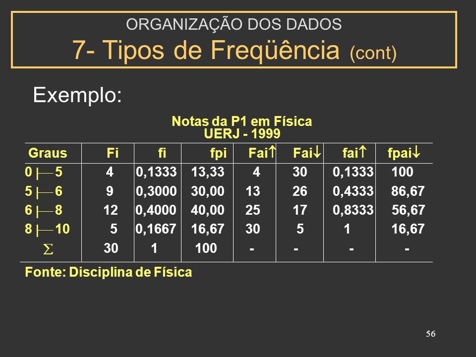 ORGANIZAÇÃO DOS DADOS 7- Tipos de Freqüência (cont)