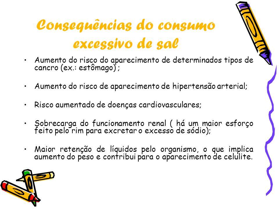 Consequências do consumo excessivo de sal
