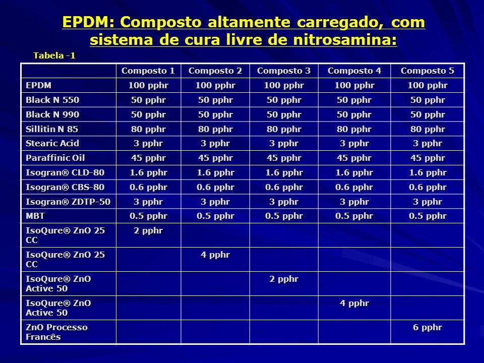 EPDM: Composto altamente carregado, com sistema de cura livre de nitrosamina: