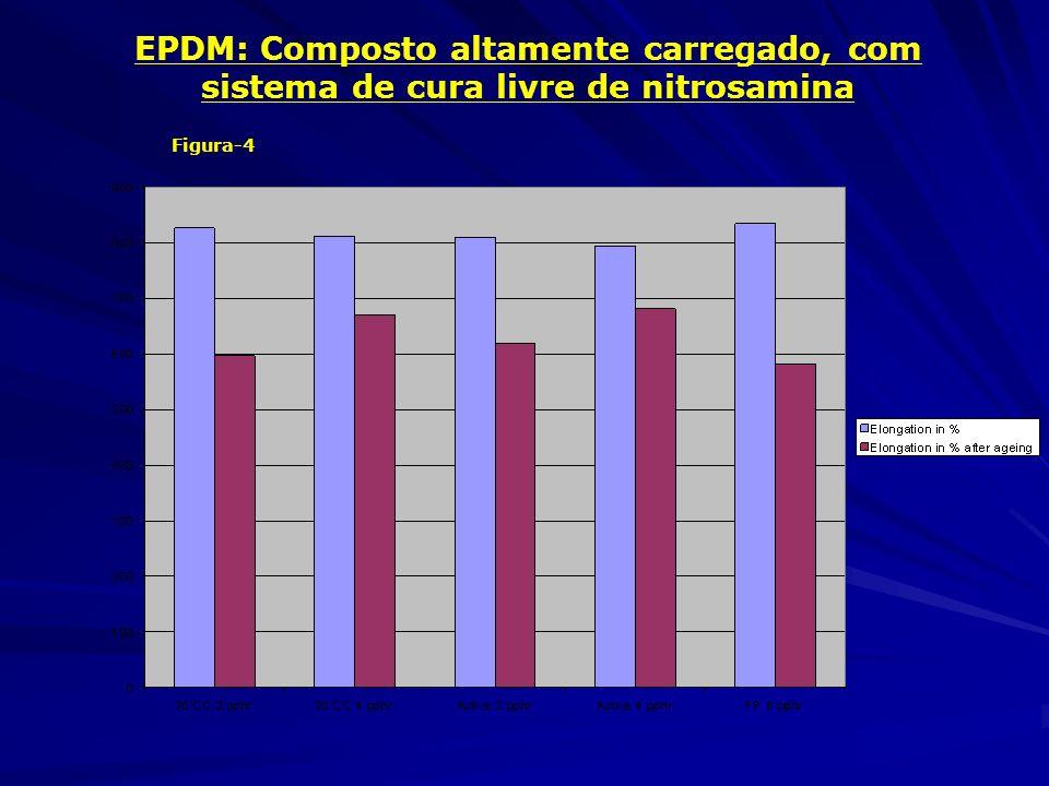 EPDM: Composto altamente carregado, com sistema de cura livre de nitrosamina