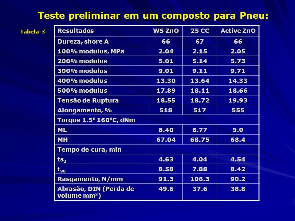 Teste preliminar em um composto para Pneu: