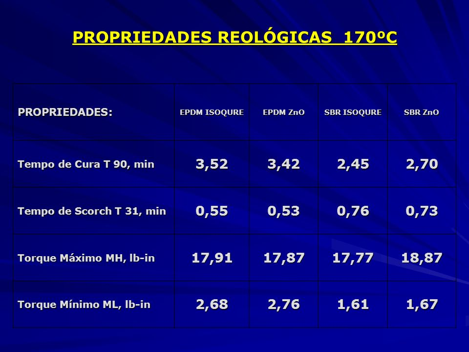 PROPRIEDADES REOLÓGICAS 170ºC