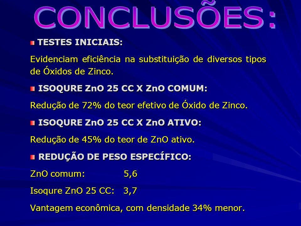 CONCLUSÕES: TESTES INICIAIS: Evidenciam eficiência na substituição de diversos tipos de Óxidos de Zinco.