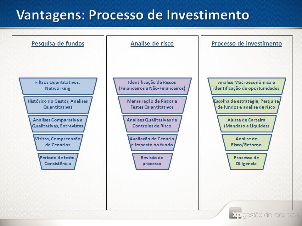 Vantagens: Processo de Investimento