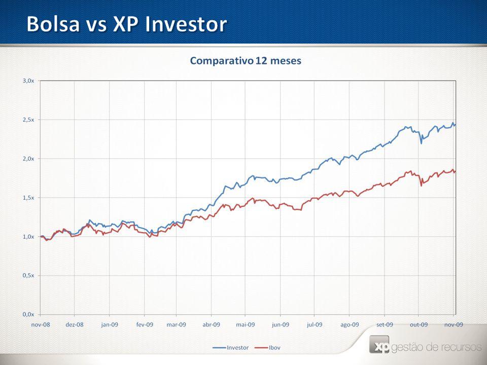 Bolsa vs XP Investor
