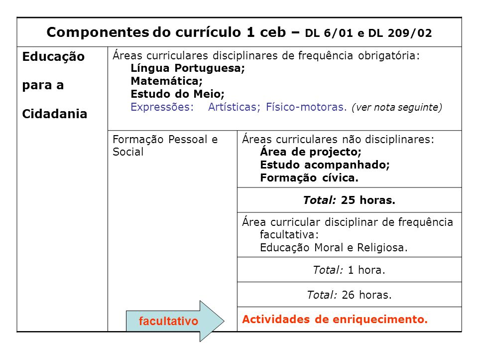 Componentes do currículo 1 ceb – DL 6/01 e DL 209/02
