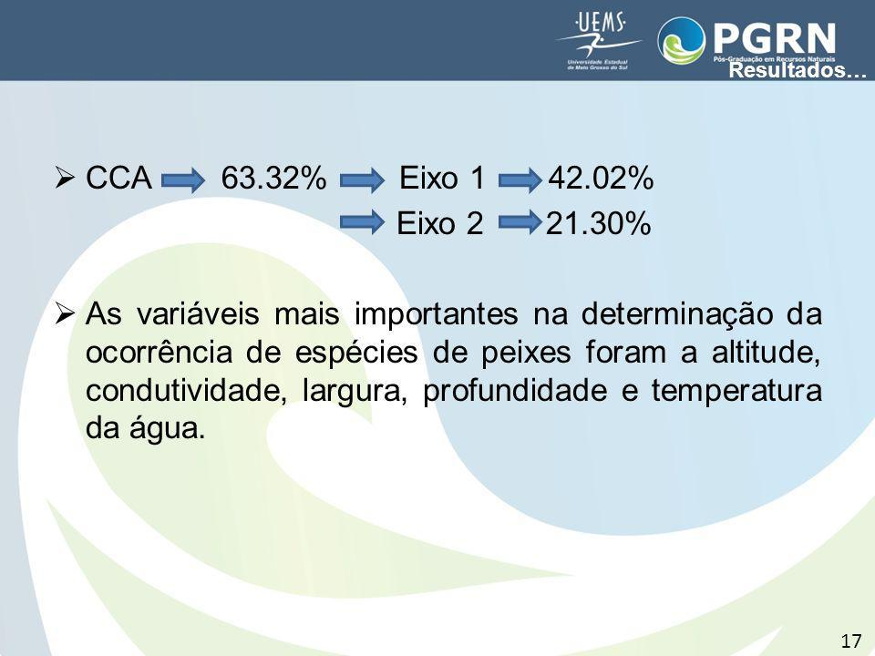 Resultados… CCA 63.32% Eixo 1 42.02% Eixo 2 21.30%