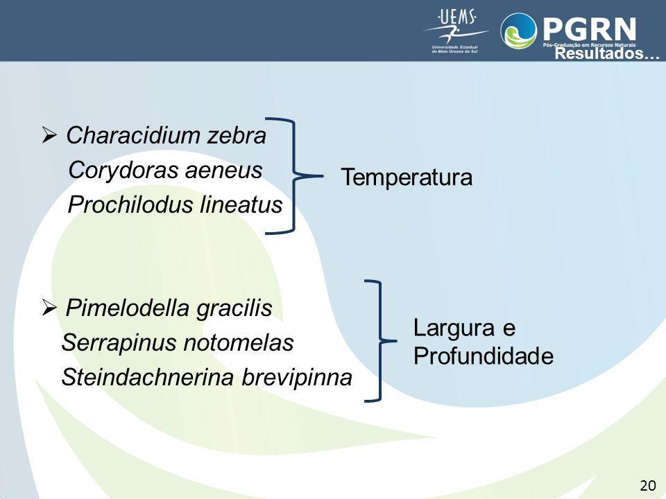 Steindachnerina brevipinna Temperatura