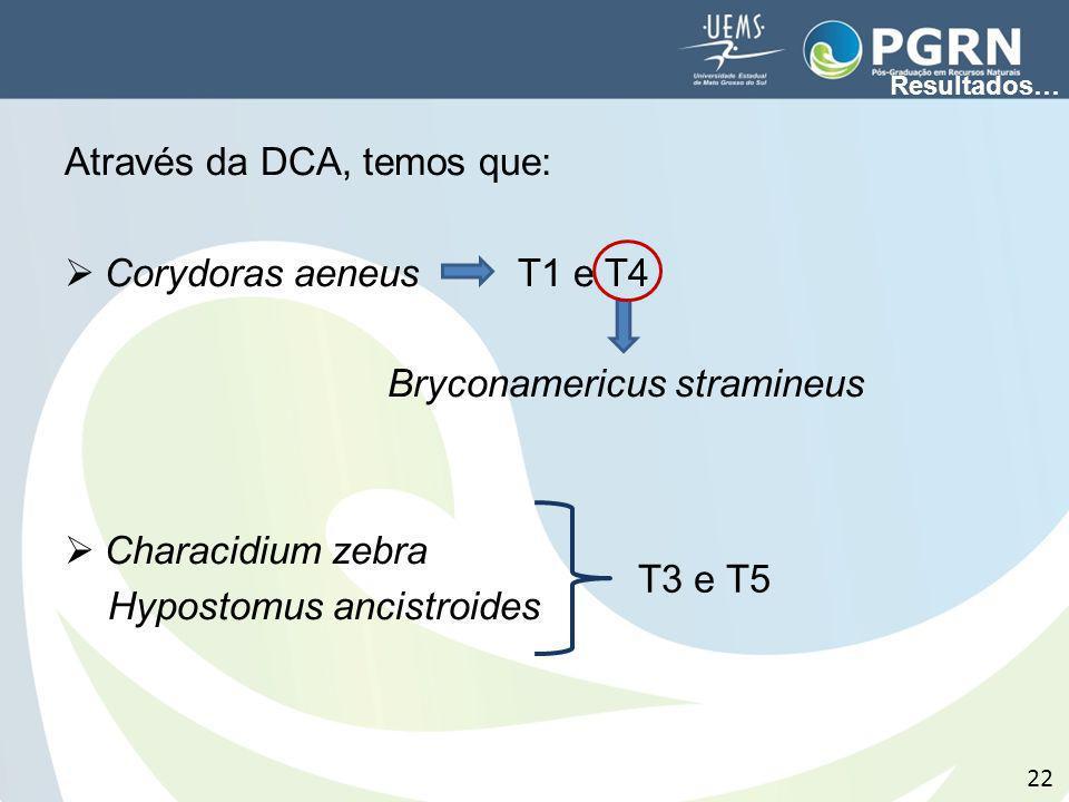 Através da DCA, temos que: Corydoras aeneus T1 e T4