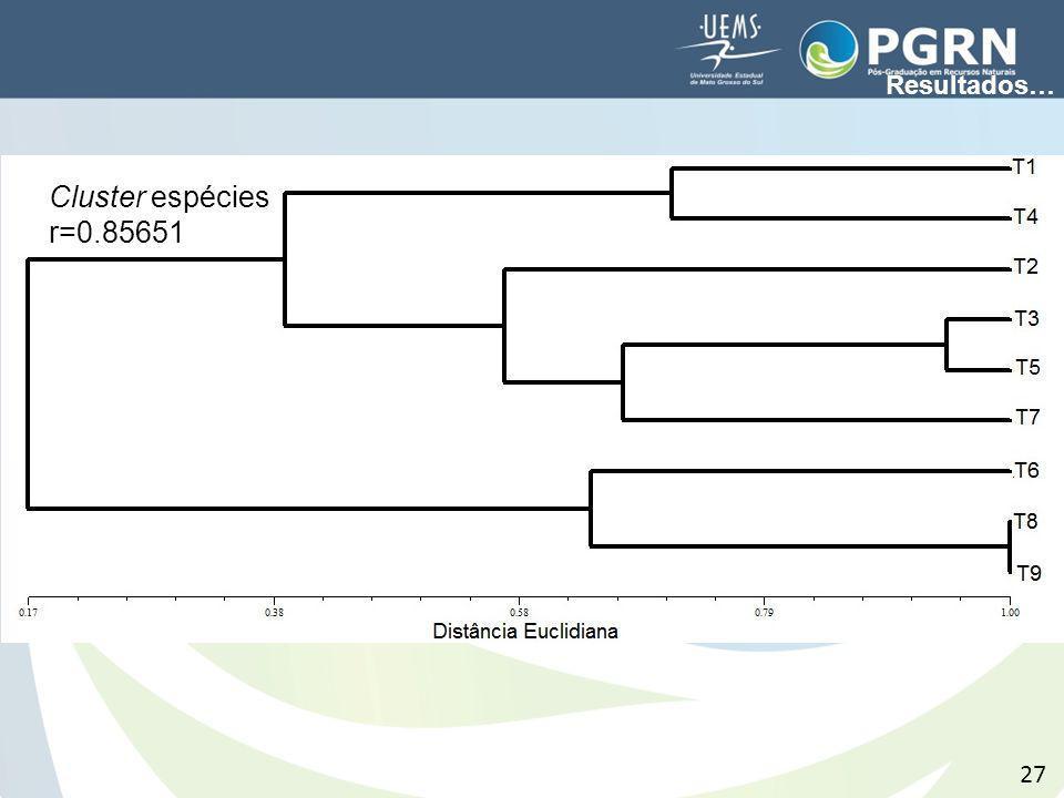 Resultados… Cluster espécies r=0.85651