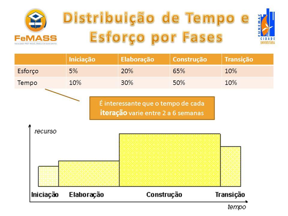 Distribuição de Tempo e Esforço por Fases