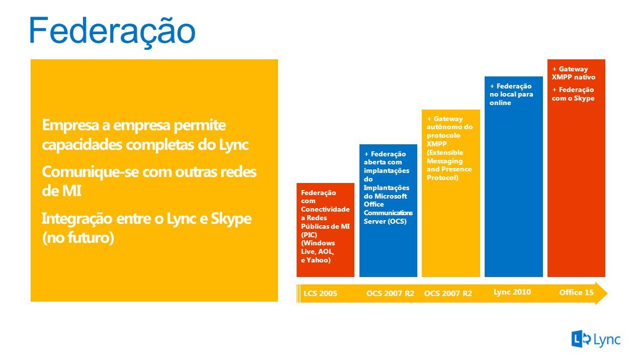 Federação Empresa a empresa permite capacidades completas do Lync