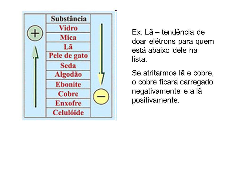 Ex: Lã – tendência de doar elétrons para quem está abaixo dele na lista.