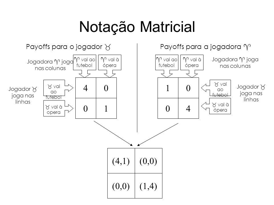 Notação Matricial 4 1 1 4 (4,1) (0,0) (1,4) Payoffs para o jogador 