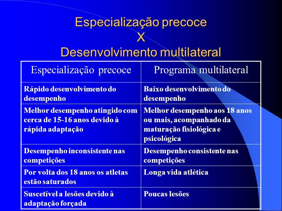 Especialização precoce X Desenvolvimento multilateral