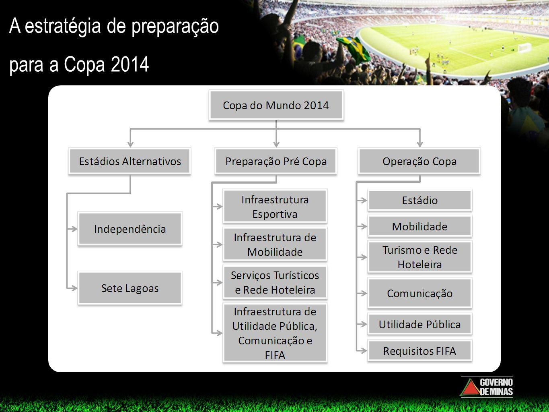 A estratégia de preparação para a Copa 2014