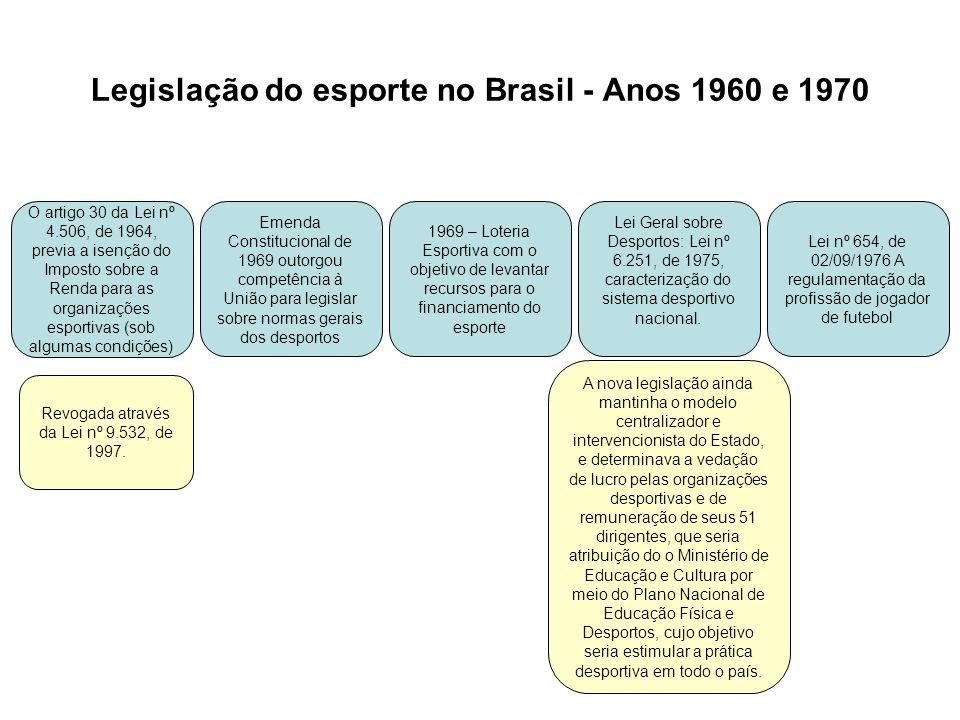 Legislação do esporte no Brasil - Anos 1960 e 1970