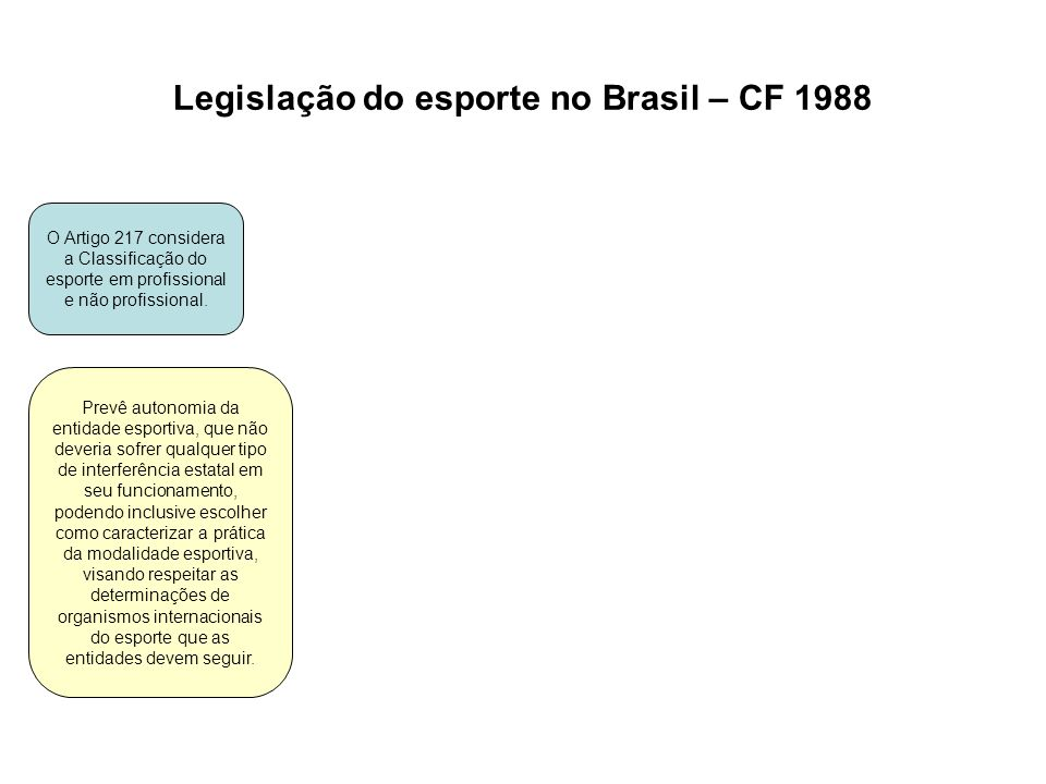 Legislação do esporte no Brasil – CF 1988