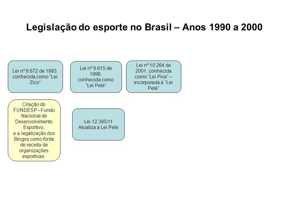 Legislação do esporte no Brasil – Anos 1990 a 2000