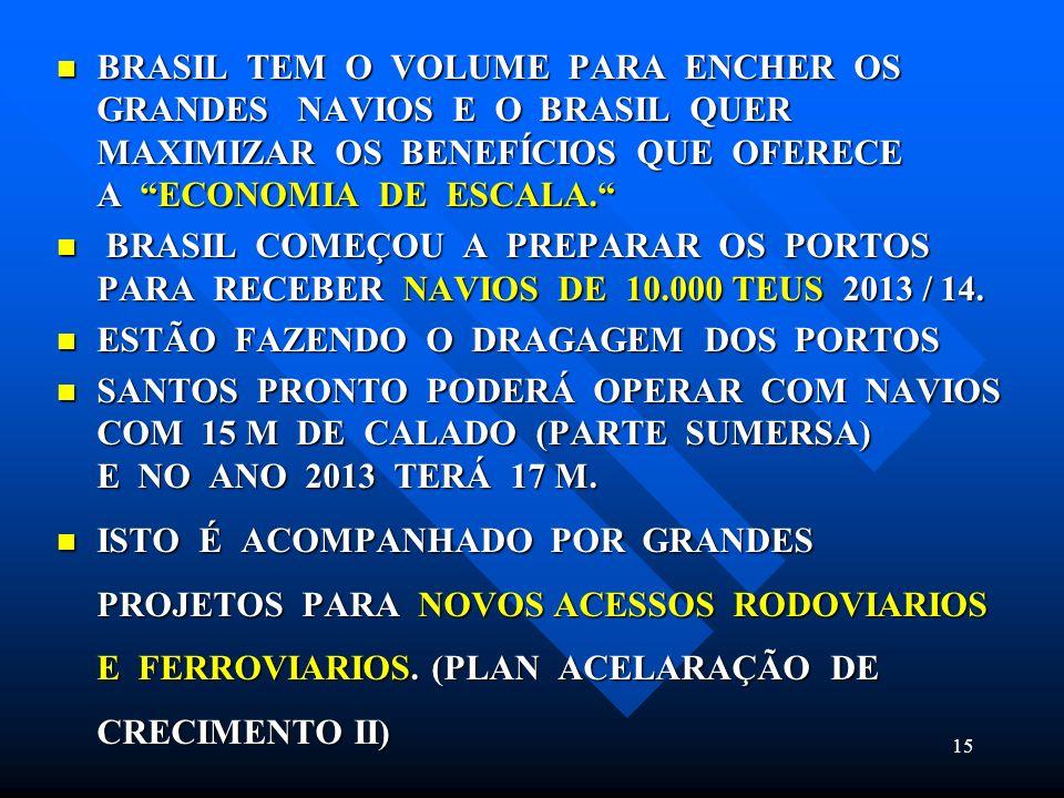BRASIL TEM O VOLUME PARA ENCHER OS GRANDES NAVIOS E O BRASIL QUER MAXIMIZAR OS BENEFÍCIOS QUE OFERECE A ECONOMIA DE ESCALA.