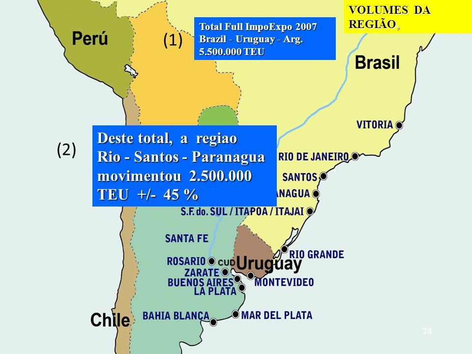 (1) (2) Deste total, a regiao Rio - Santos - Paranagua