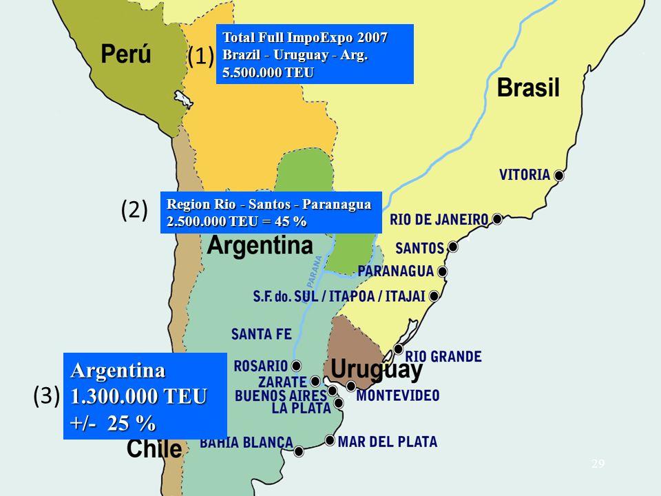 (1) (2) (3) Argentina 1.300.000 TEU +/- 25 % Total Full ImpoExpo 2007