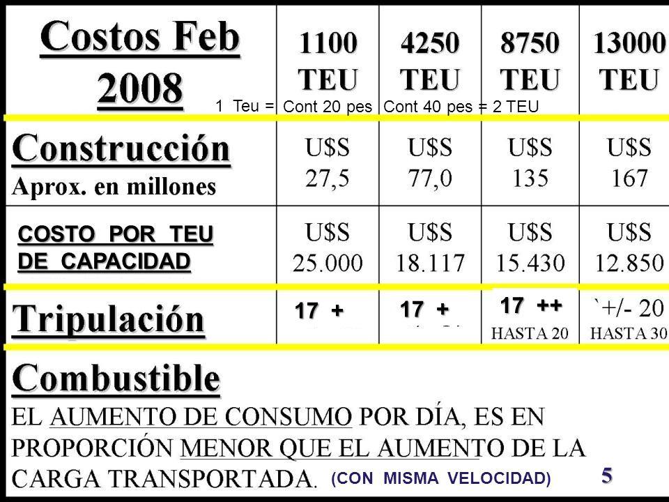 COSTO POR TEU DE CAPACIDAD 17 ++ 17 + 17 + 1 Teu = Cont 20 pes