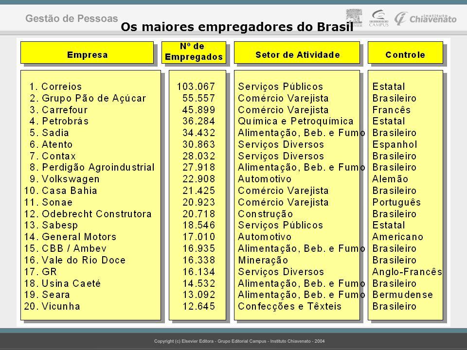 Os maiores empregadores do Brasil